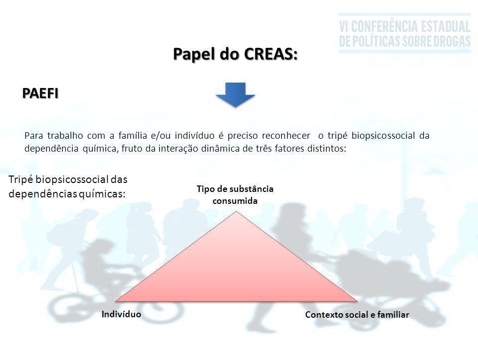 Contexto social e familiar Tripé biopsicossocial das dependências químicas: Tipo de substância consumida Para trabalho com a família e/ou indivíduo é