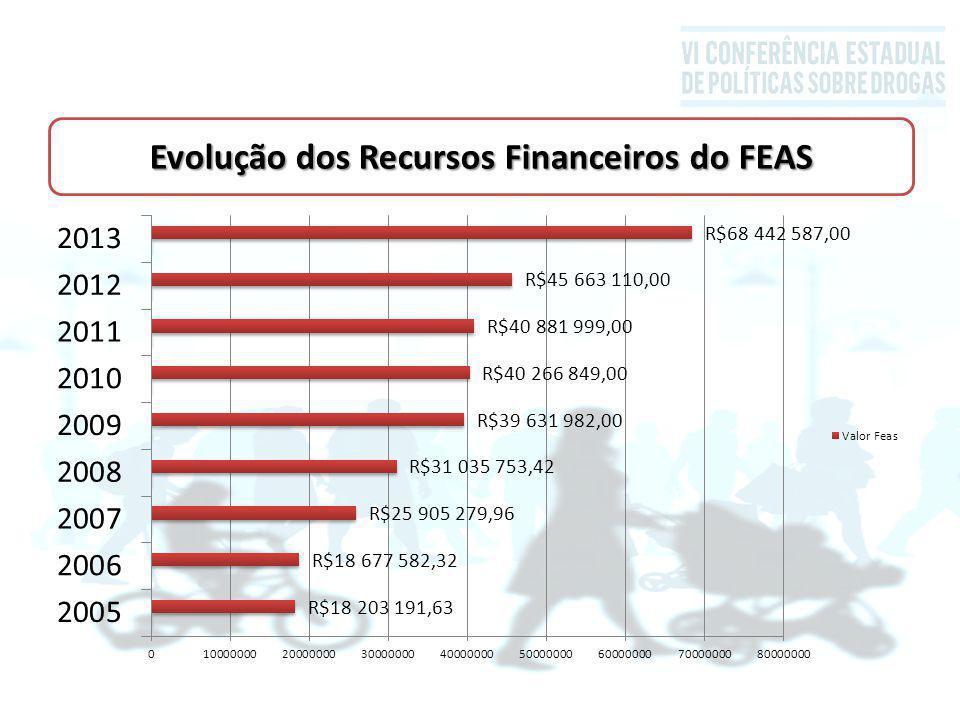 Evolução dos Recursos Financeiros do FEAS