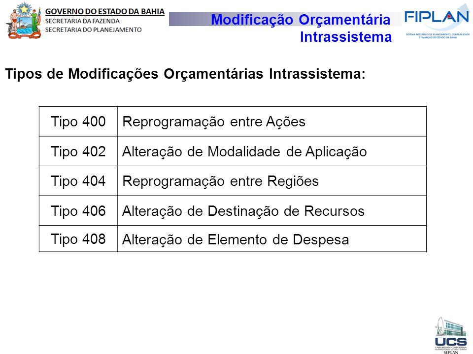 Tipos de Modificações Orçamentárias Intrassistema: Tipo 400Reprogramação entre Ações Tipo 402Alteração de Modalidade de Aplicação Tipo 404Reprogramaçã