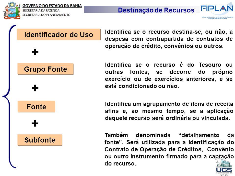 Destinação de Recursos Identificador de Uso Grupo Fonte Fonte Subfonte Identifica se o recurso destina-se, ou não, a despesa com contrapartida de cont