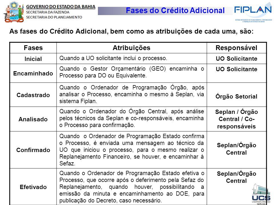 Fases do Crédito Adicional As fases do Crédito Adicional, bem como as atribuições de cada uma, são: Fases AtribuiçõesResponsável Inicial Quando a UO s