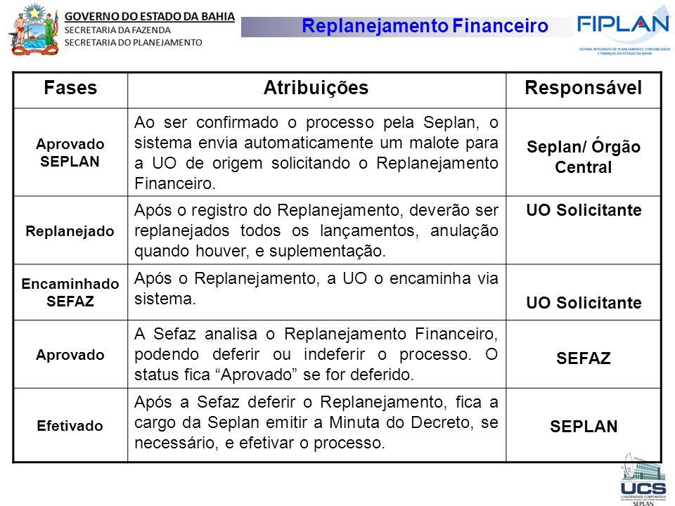 Replanejamento Financeiro FasesAtribuiçõesResponsável Aprovado SEPLAN Ao ser confirmado o processo pela Seplan, o sistema envia automaticamente um mal