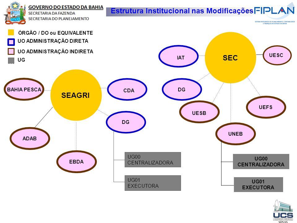 Estrutura Institucional nas Modificações SEAGRI BAHIA PESCA ADAB DG SEC DG UESB UEFS EBDA ÓRGÃO / DO ou EQUIVALENTE UO ADMINISTRAÇÃO DIRETA UG UNEB CD
