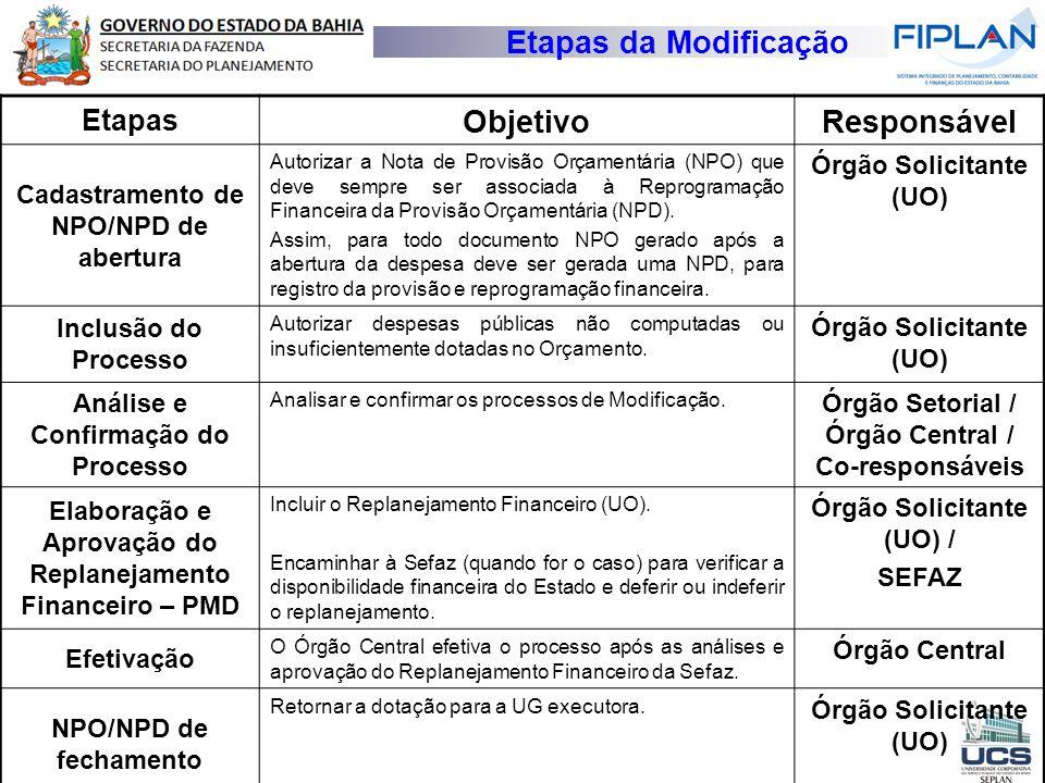 Etapas da Modificação Etapas ObjetivoResponsável Cadastramento de NPO/NPD de abertura Autorizar a Nota de Provisão Orçamentária (NPO) que deve sempre