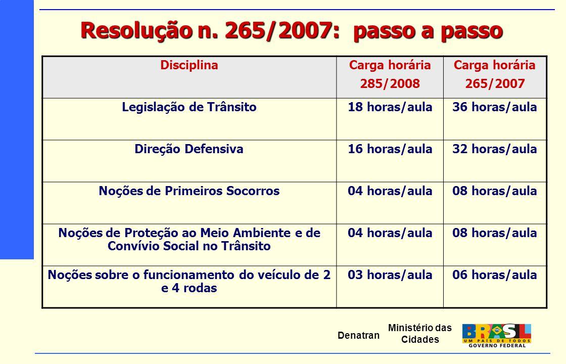 Ministério das Cidades Denatran Resolução n. 265/2007: passo a passo DisciplinaCarga horária 285/2008 Carga horária 265/2007 Legislação de Trânsito18