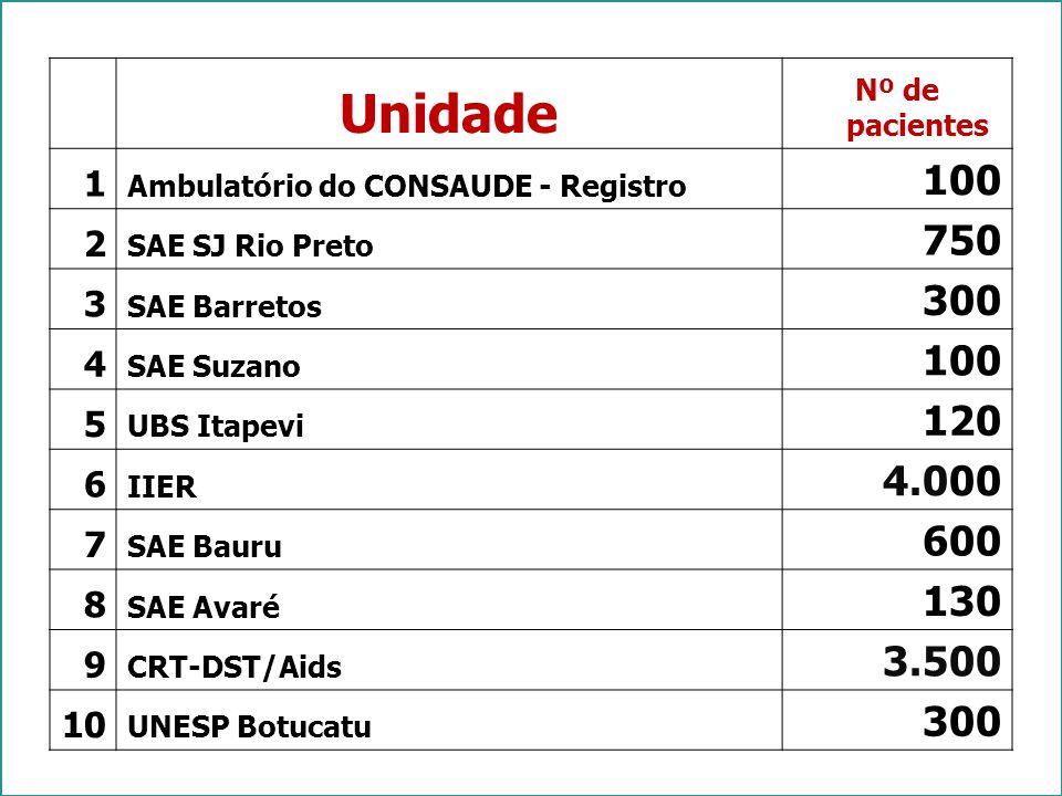 Unidade Nº de pacientes 1 Ambulatório do CONSAUDE - Registro 100 2 SAE SJ Rio Preto 750 3 SAE Barretos 300 4 SAE Suzano 100 5 UBS Itapevi 120 6 IIER 4.000 7 SAE Bauru 600 8 SAE Avaré 130 9 CRT-DST/Aids 3.500 10 UNESP Botucatu 300