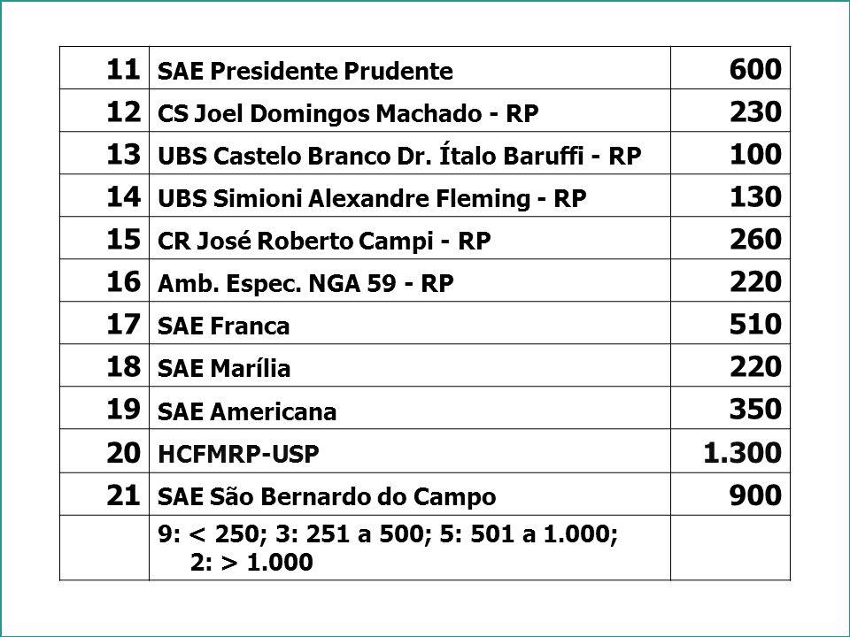 11 SAE Presidente Prudente 600 12 CS Joel Domingos Machado - RP 230 13 UBS Castelo Branco Dr.