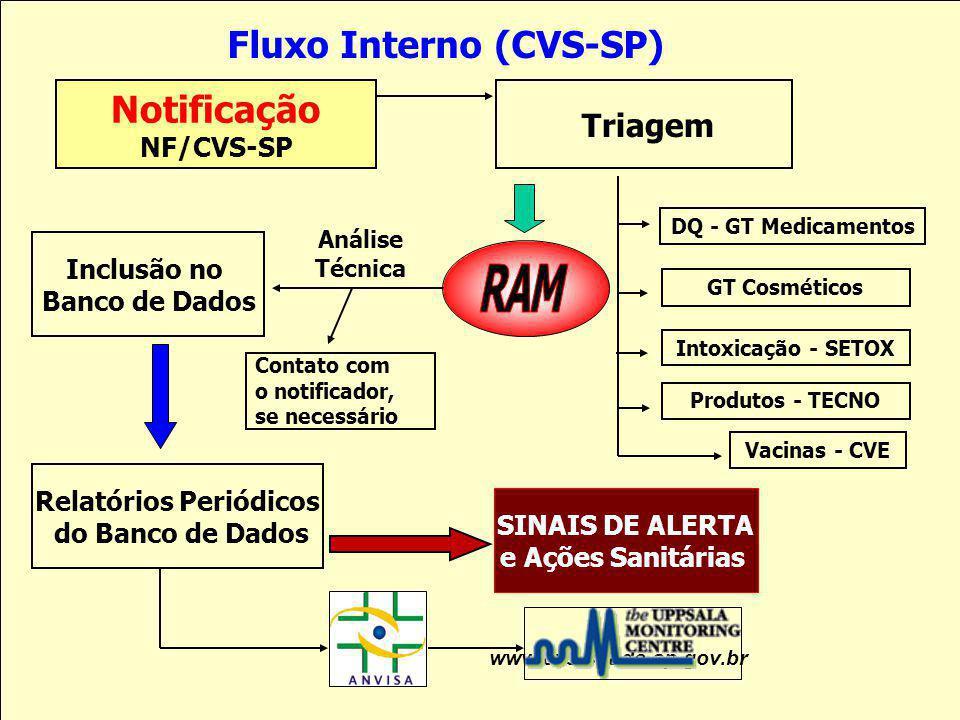 Notificação NF/CVS-SP Triagem DQ - GT Medicamentos Análise Técnica Inclusão no Banco de Dados Relatórios Periódicos do Banco de Dados SINAIS DE ALERTA