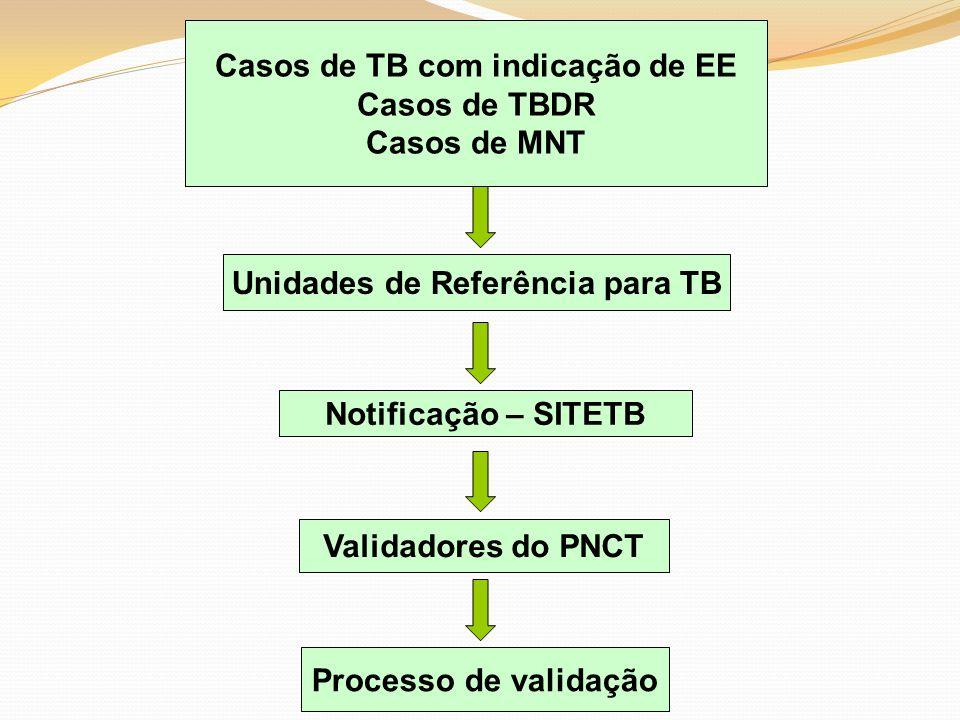 Casos de TB com indicação de EE Casos de TBDR Casos de MNT Unidades de Referência para TB Notificação – SITETB Validadores do PNCT Processo de validaç