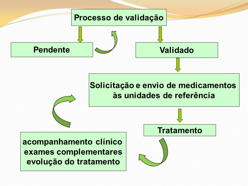 Validado Solicitação e envio de medicamentos às unidades de referência Tratamento acompanhamento clínico exames complementares evolução do tratamento