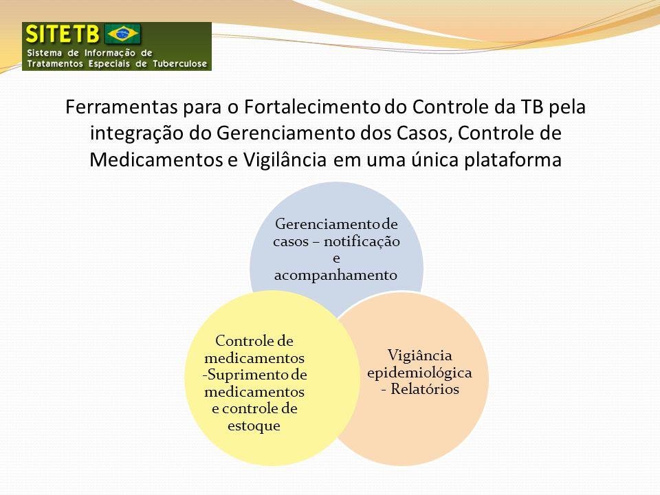 Ferramentas para o Fortalecimento do Controle da TB pela integração do Gerenciamento dos Casos, Controle de Medicamentos e Vigilância em uma única pla
