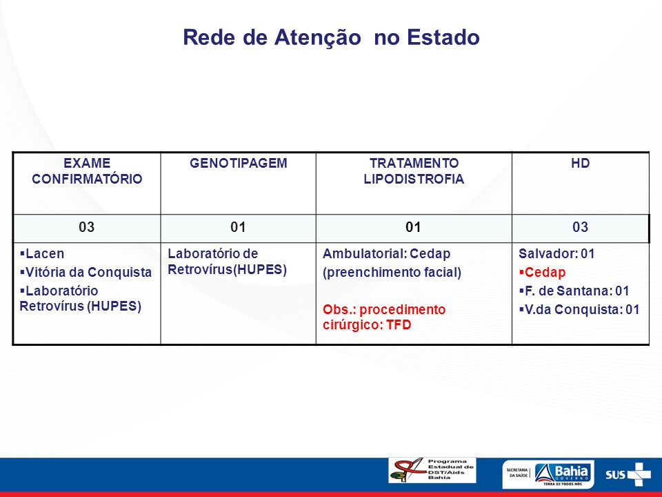 Rede de Atenção no Estado EXAME CONFIRMATÓRIO GENOTIPAGEMTRATAMENTO LIPODISTROFIA HD 0301 03  Lacen  Vitória da Conquista  Laboratório Retrovírus (