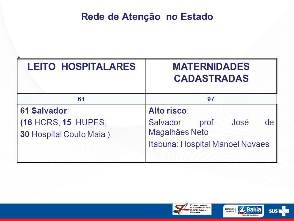 Rede de Atenção no Estado LEITO HOSPITALARESMATERNIDADES CADASTRADAS 6197 61 Salvador (16 HCRS; 15 HUPES; 30 Hospital Couto Maia ) Alto risco: Salvado