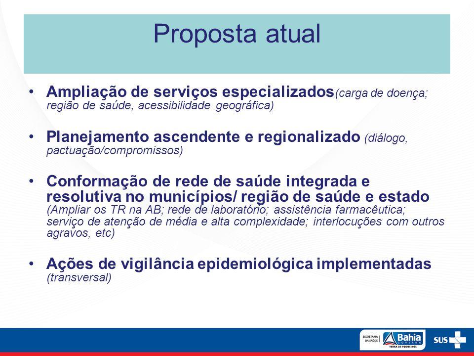 Proposta atual Ampliação de serviços especializados (carga de doença; região de saúde, acessibilidade geográfica) Planejamento ascendente e regionaliz