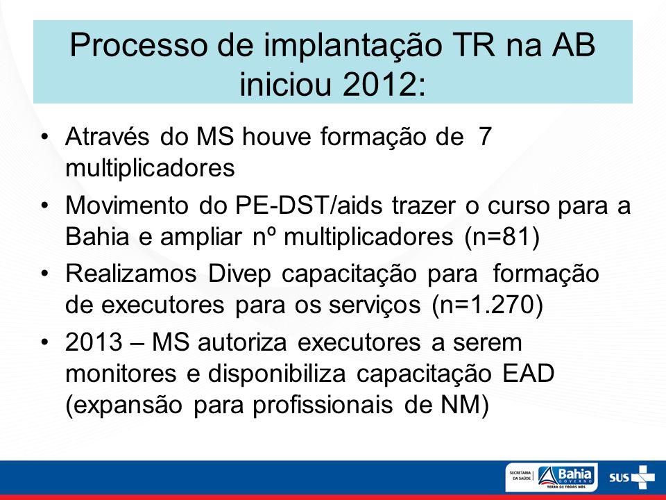 Processo de implantação TR na AB iniciou 2012: Através do MS houve formação de 7 multiplicadores Movimento do PE-DST/aids trazer o curso para a Bahia