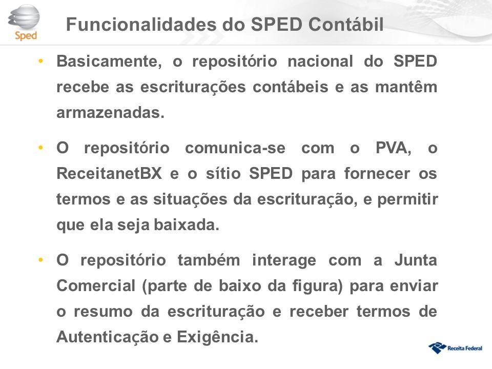 Funcionalidades do SPED Cont á bil Basicamente, o reposit ó rio nacional do SPED recebe as escritura ç ões cont á beis e as mantêm armazenadas.