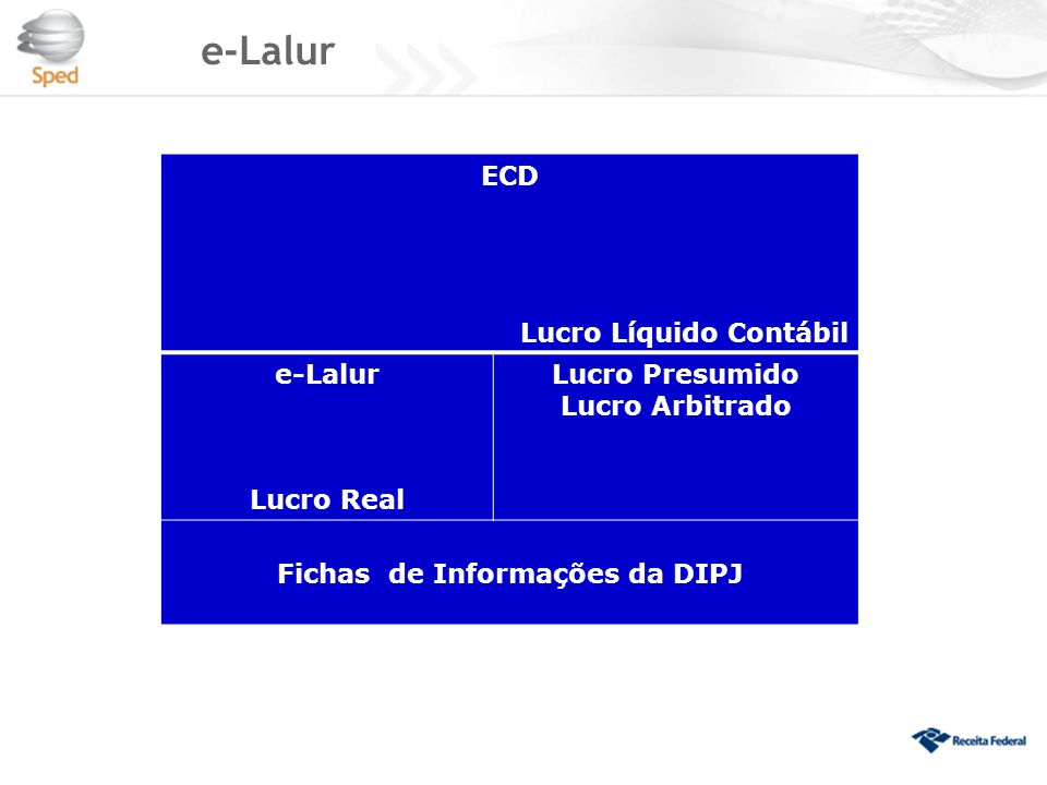 ECD Lucro Líquido Contábil e-Lalur Lucro Real Lucro Presumido Lucro Arbitrado Fichas de Informações da DIPJ