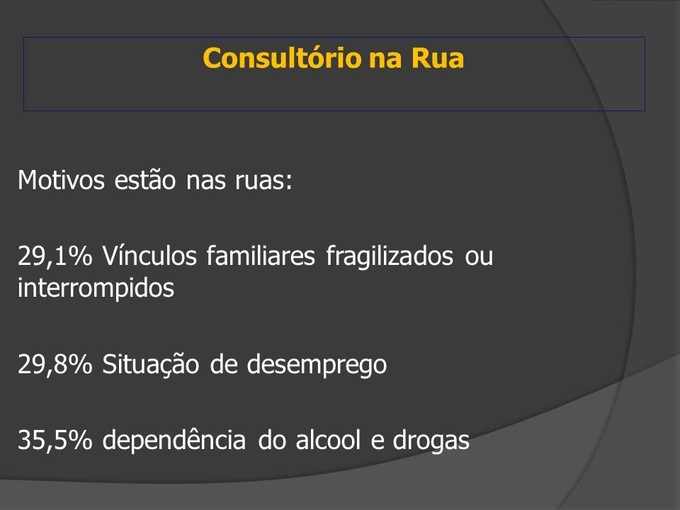 Consultório na Rua Motivos estão nas ruas: 29,1% Vínculos familiares fragilizados ou interrompidos 29,8% Situação de desemprego 35,5% dependência do a