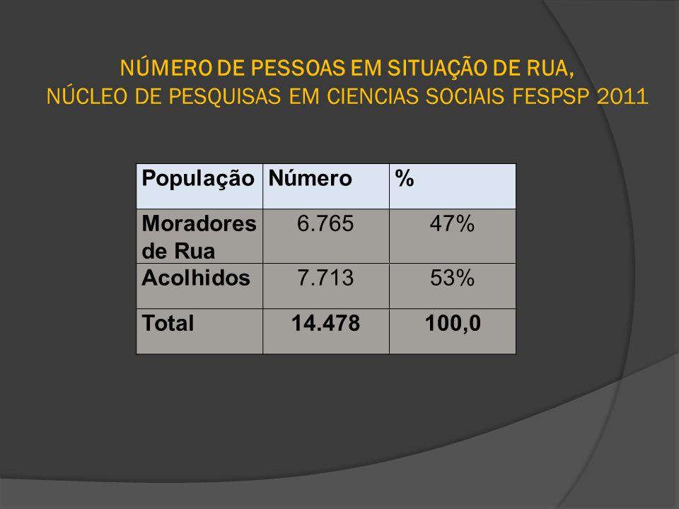 NÚMERO DE PESSOAS EM SITUAÇÃO DE RUA, NÚCLEO DE PESQUISAS EM CIENCIAS SOCIAIS FESPSP 2011 PopulaçãoNúmero% Moradores de Rua 6.76547% Acolhidos7.71353%
