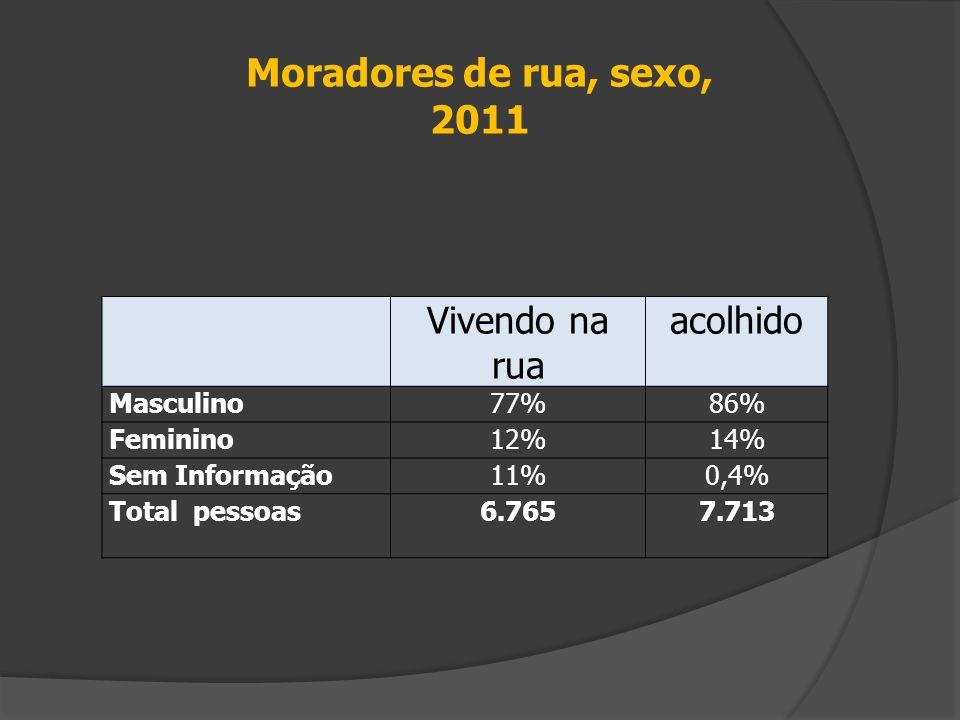 Moradores de rua, sexo, 2011 Vivendo na rua acolhido Masculino77%86% Feminino12%14% Sem Informação11%0,4% Total pessoas6.7657.713