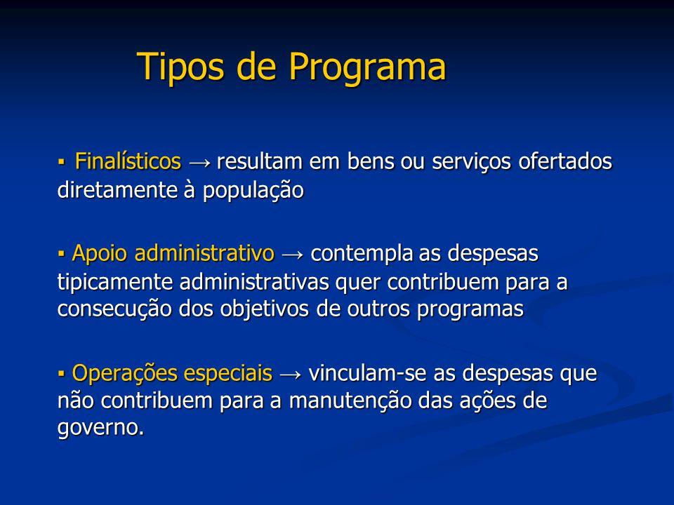Tipos de Programa ▪ Finalísticos → resultam em bens ou serviços ofertados diretamente à população ▪ Apoio administrativo → contempla as despesas tipic