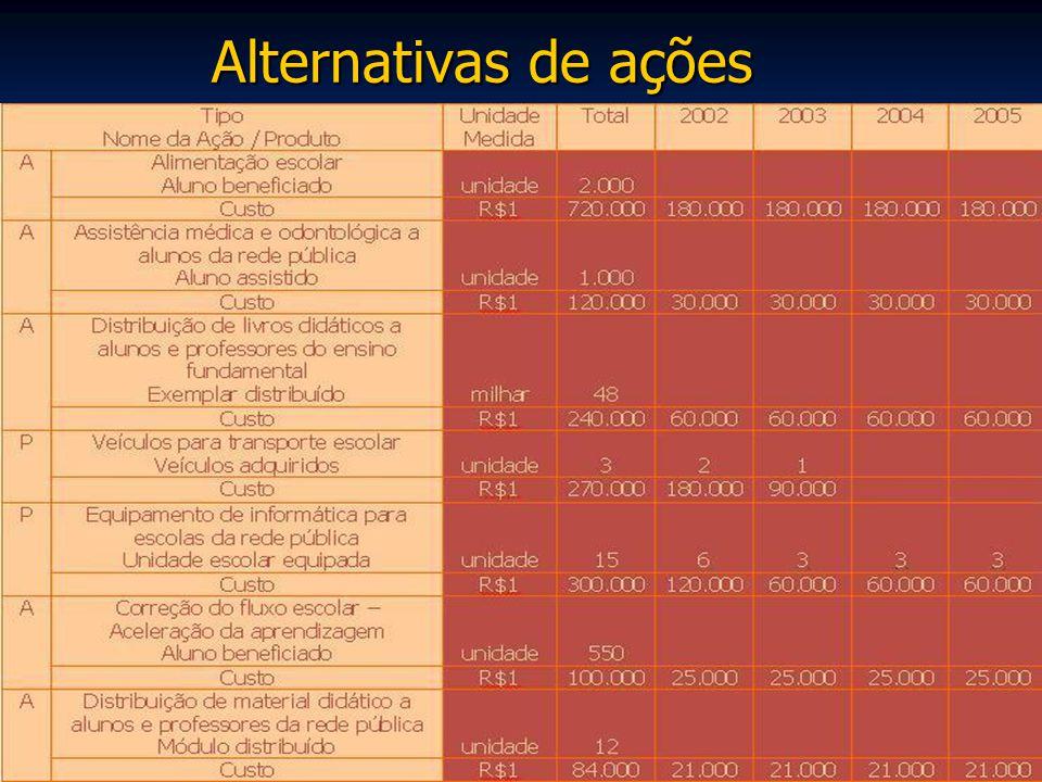 Alternativas de ações
