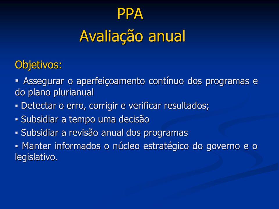 PPA Avaliação anual Objetivos: ▪ Assegurar o aperfeiçoamento contínuo dos programas e do plano plurianual ▪ Detectar o erro, corrigir e verificar resu