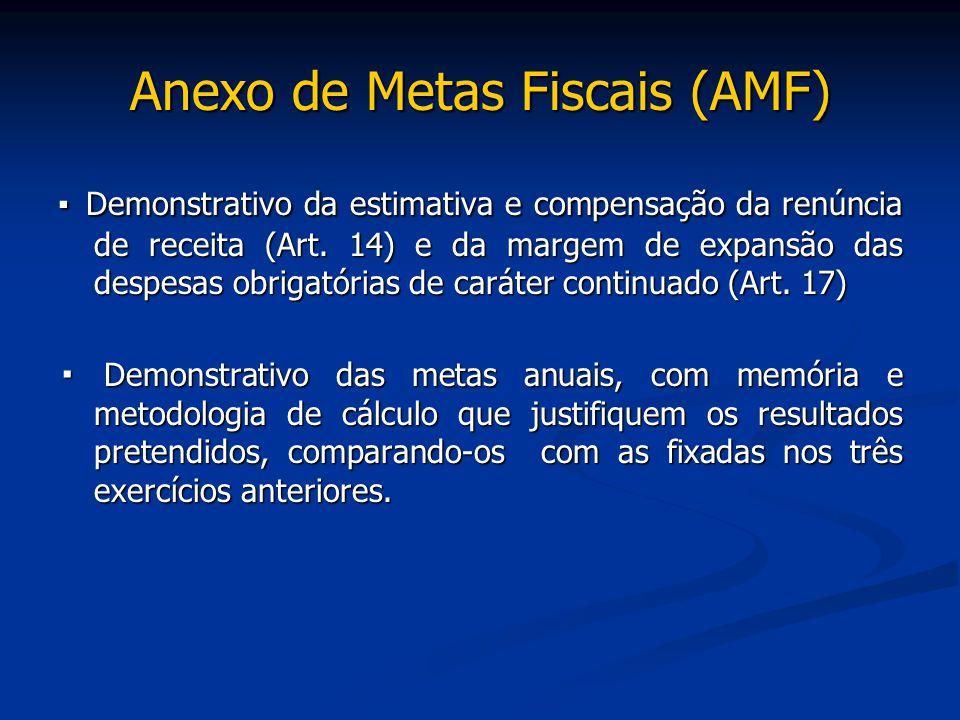 Anexo de Metas Fiscais (AMF) ▪ Demonstrativo da estimativa e compensação da renúncia de receita (Art. 14) e da margem de expansão das despesas obrigat