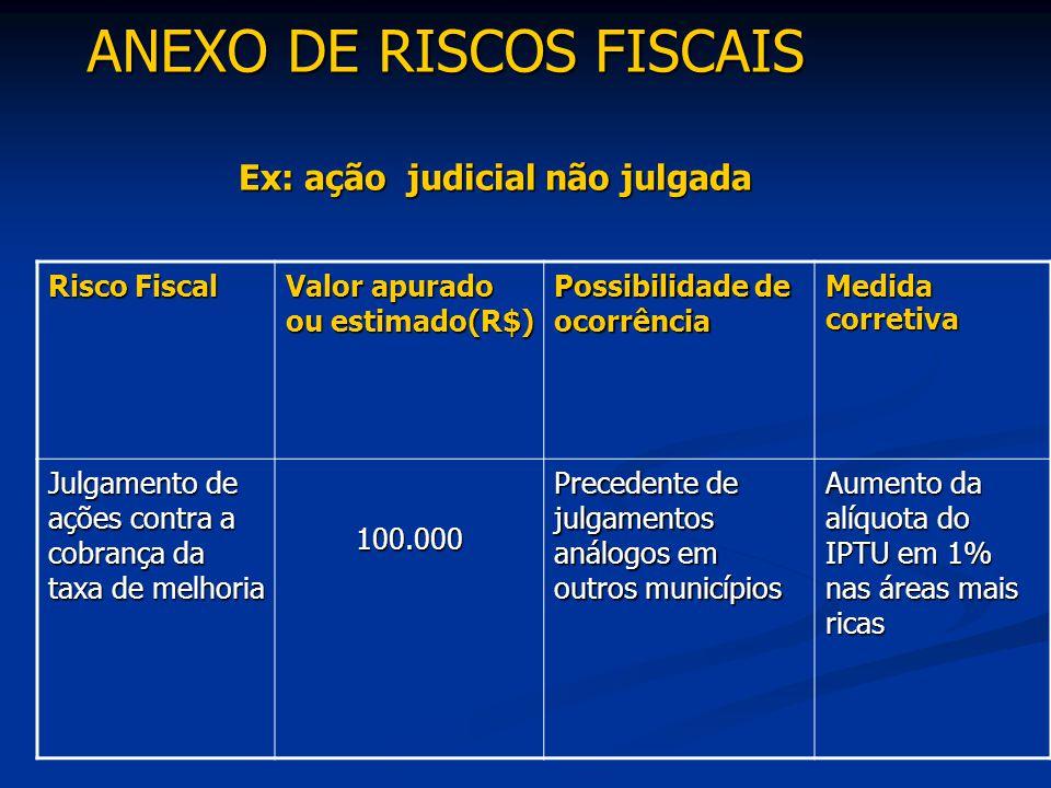 Ex: ação judicial não julgada Risco Fiscal Valor apurado ou estimado(R$) Possibilidade de ocorrência Medida corretiva Julgamento de ações contra a cob