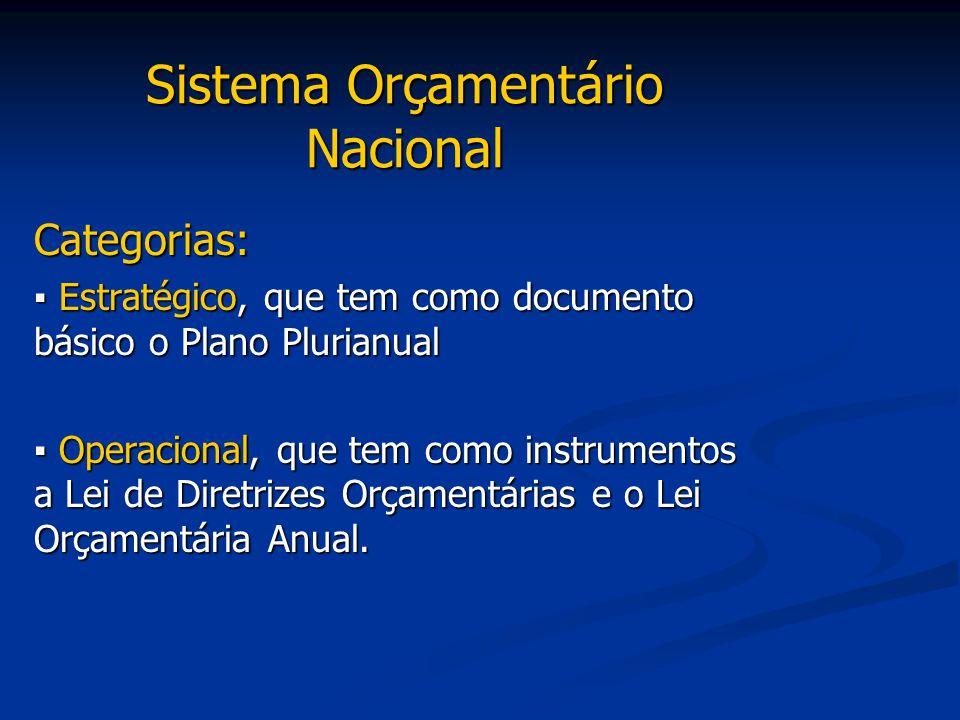 Sistema Orçamentário Nacional Categorias: ▪ Estratégico, que tem como documento básico o Plano Plurianual ▪ Operacional, que tem como instrumentos a L