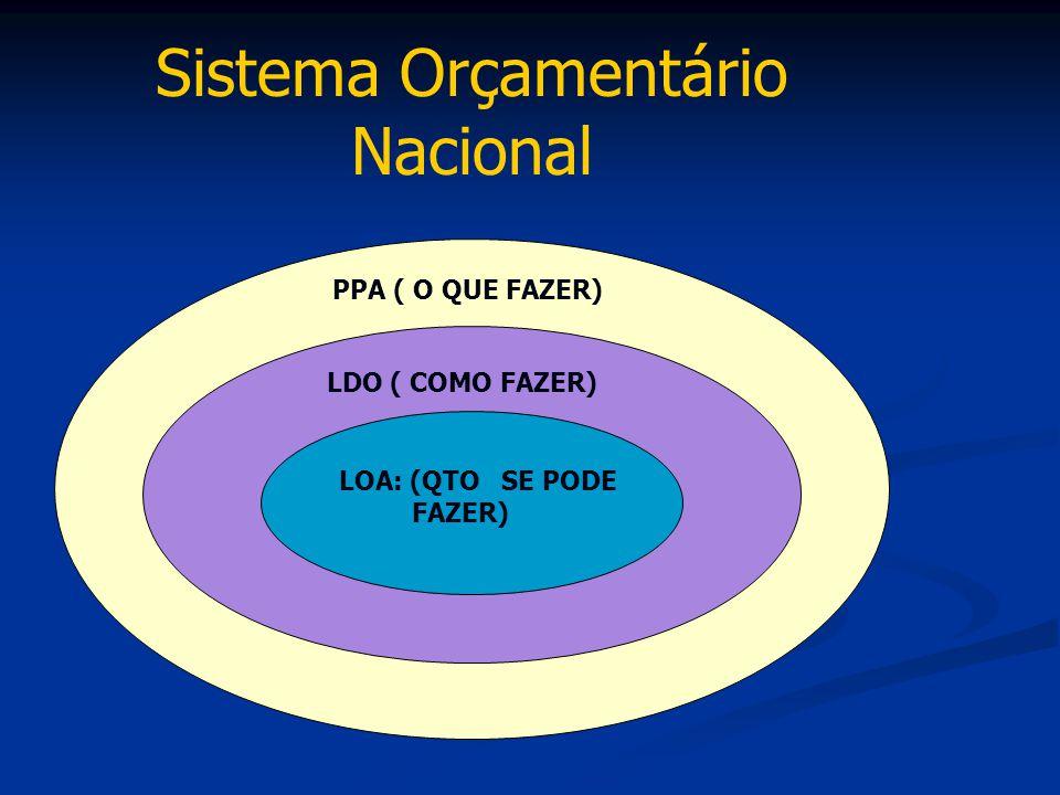 Sistema Orçamentário Nacional PPA ( O QUE FAZER) LDO ( COMO FAZER) LOA: (QTO SE PODE FAZER)