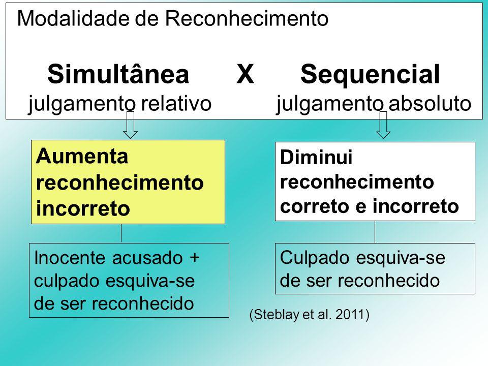 Modalidade de Reconhecimento Simultânea X Sequencial julgamento relativo julgamento absoluto Diminui reconhecimento correto e incorreto Aumenta reconh