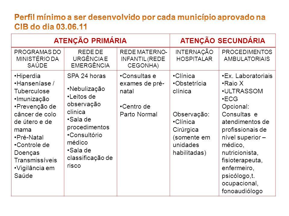 ATENÇÃO PRIMÁRIAATENÇÃO SECUNDÁRIA PROGRAMAS DO MINISTÉRIO DA SAÚDE REDE DE URGÊNCIA E EMERGÊNCIA REDE MATERNO- INFANTIL (REDE CEGONHA) INTERNAÇÃO HOS