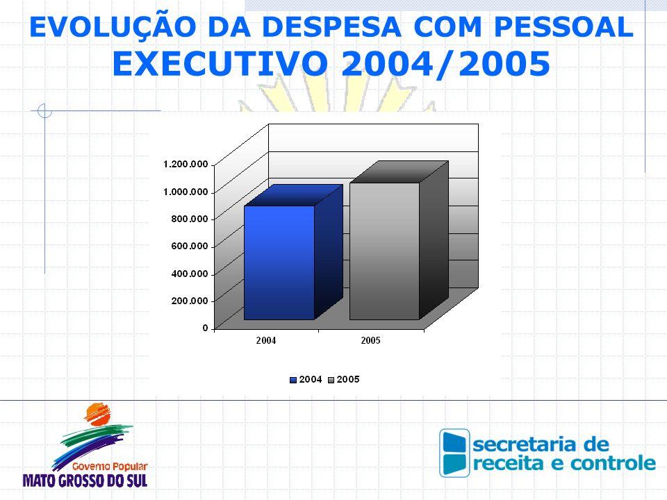 EVOLUÇÃO DA DESPESA COM PESSOAL EXECUTIVO 2004/2005