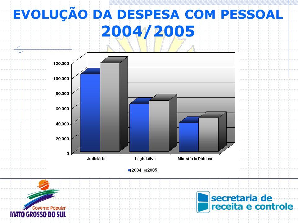 EVOLUÇÃO DA DESPESA COM PESSOAL 2004/2005