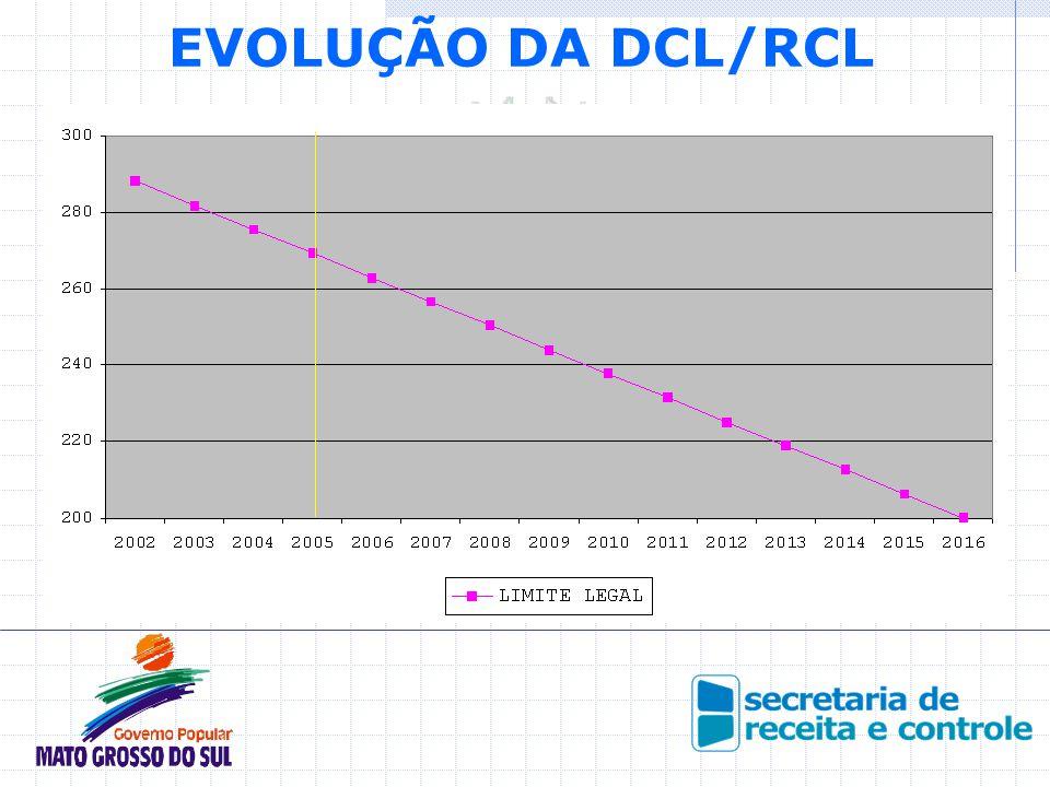 EVOLUÇÃO DA DCL/RCL