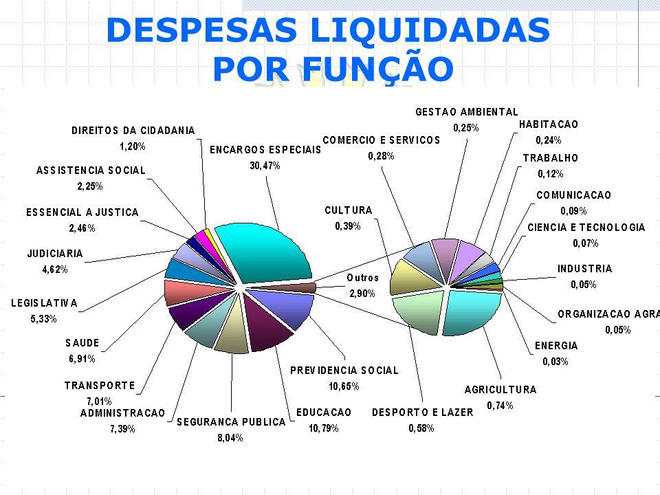 DESPESAS LIQUIDADAS POR FUNÇÃO