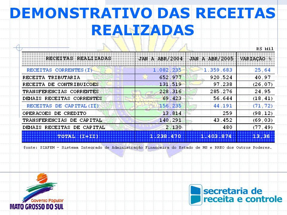 DEMONSTRATIVO DAS RECEITAS REALIZADAS