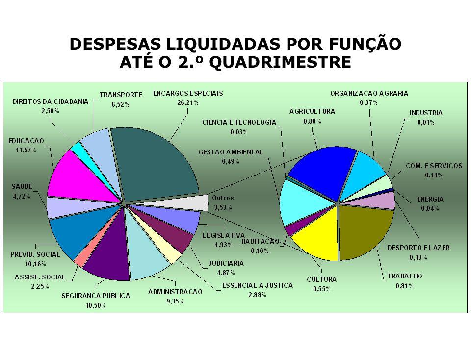 DESPESAS LIQUIDADAS POR FUNÇÃO ATÉ O 2.º QUADRIMESTRE