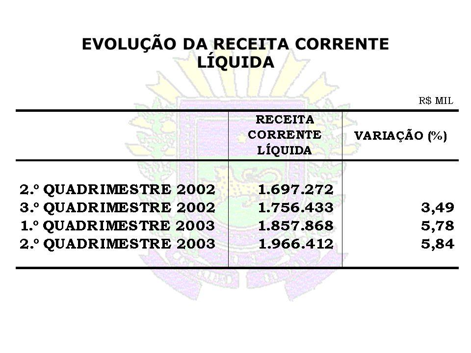EVOLUÇÃO DA RECEITA CORRENTE LÍQUIDA