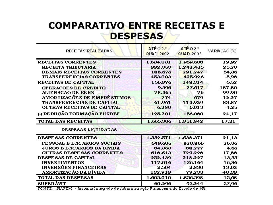 COMPARATIVO ENTRE RECEITAS E DESPESAS