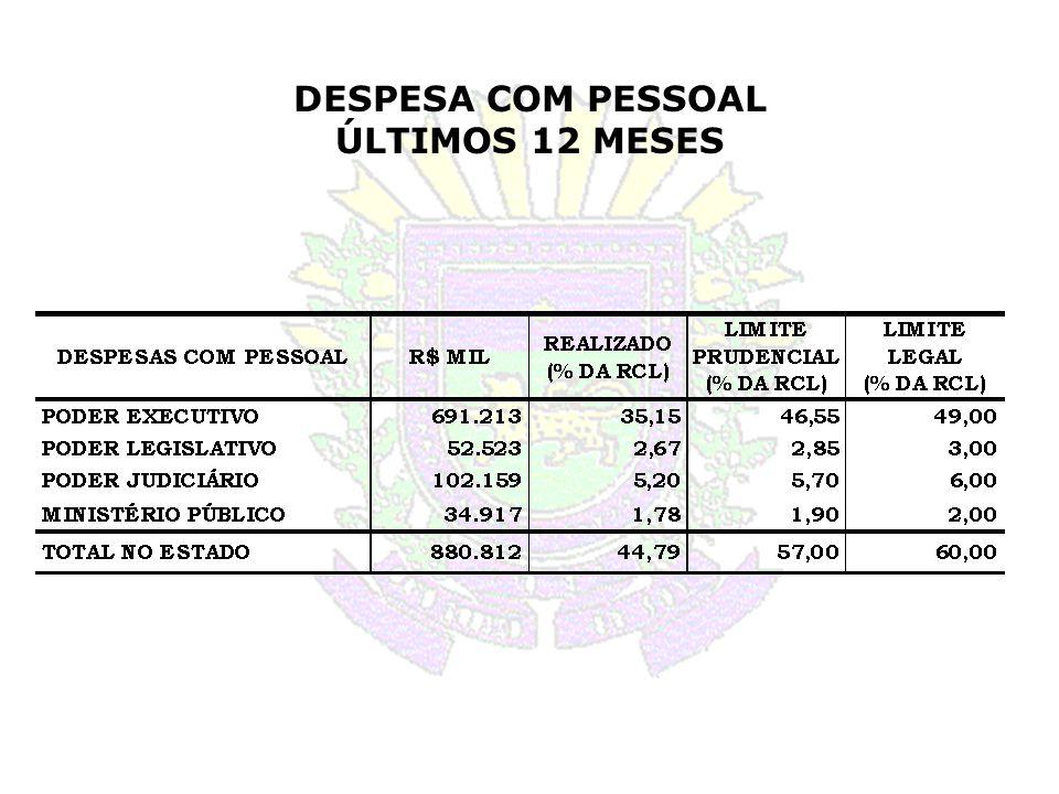 DESPESA COM PESSOAL ÚLTIMOS 12 MESES