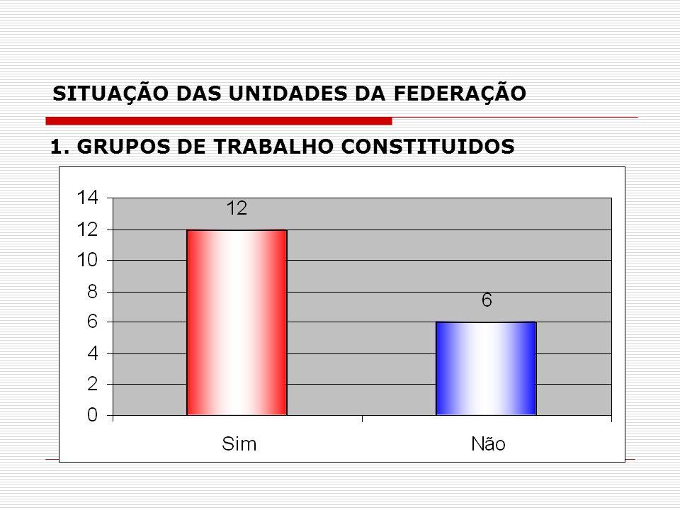 SITUAÇÃO DAS UNIDADES DA FEDERAÇÃO 1. GRUPOS DE TRABALHO CONSTITUIDOS