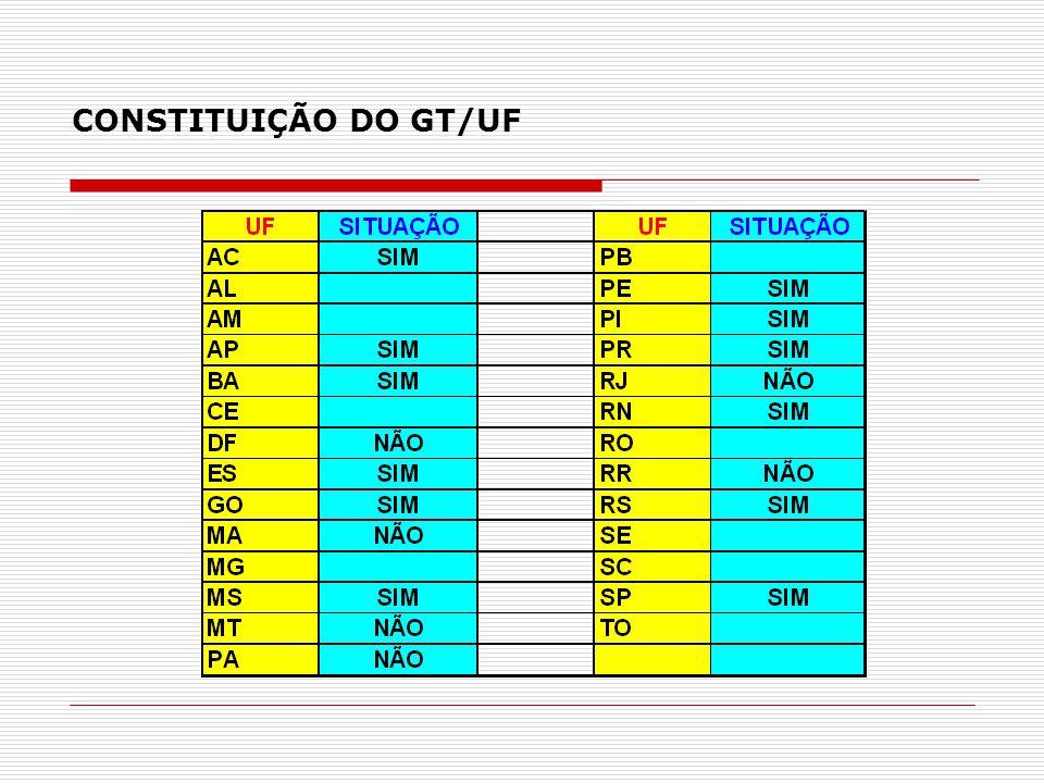CONSTITUIÇÃO DO GT/UF