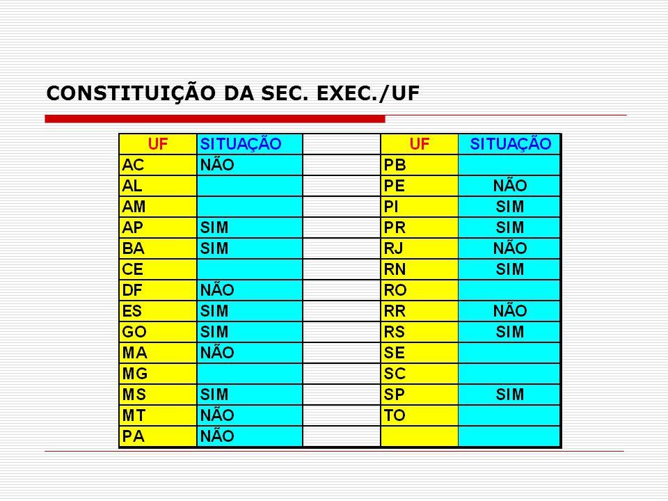CONSTITUIÇÃO DA SEC. EXEC./UF