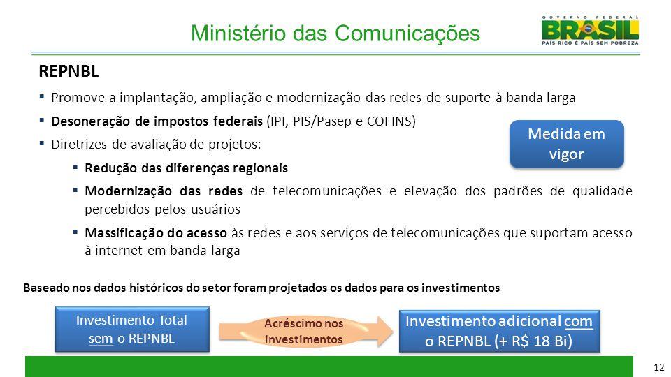 Ministério das Comunicações  Promove a implantação, ampliação e modernização das redes de suporte à banda larga  Desoneração de impostos federais (I