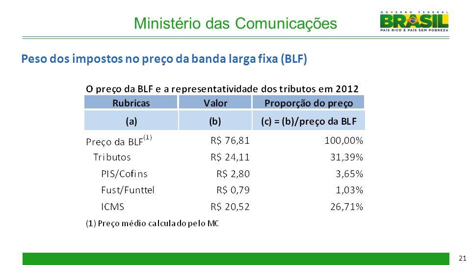 Ministério das Comunicações Peso dos impostos no preço da banda larga fixa (BLF) 21