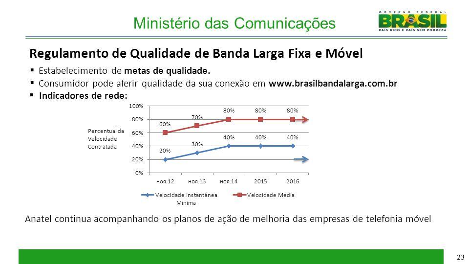 Ministério das Comunicações Regulamento de Qualidade de Banda Larga Fixa e Móvel  Estabelecimento de metas de qualidade.  Consumidor pode aferir qua