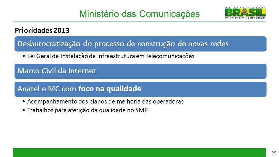 Ministério das Comunicações Desburocratização do processo de construção de novas redes Lei Geral de Instalação de Infraestrutura em Telecomunicações M