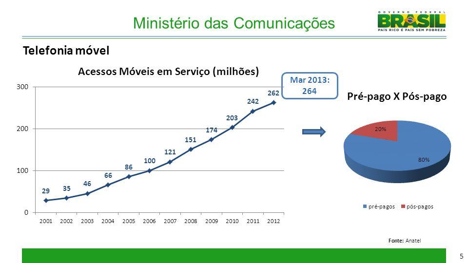 Ministério das Comunicações Telefonia Fixa – Acessos em Serviço (milhões)  Competição cada vez maior na telefonia fixa, com aumento da fatia de mercado das entrantes.